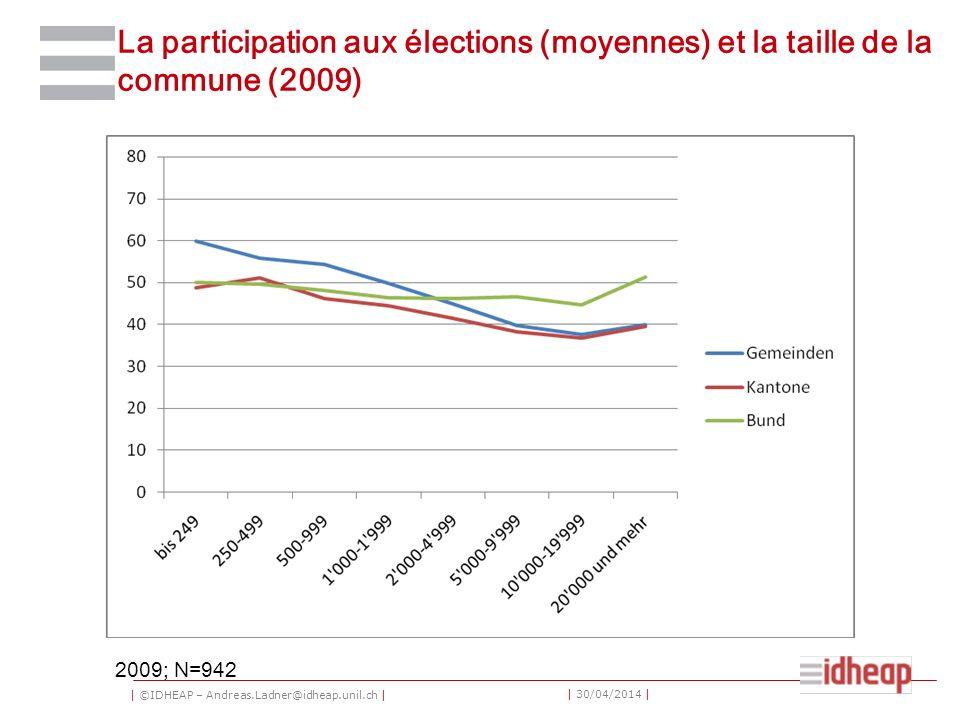 | ©IDHEAP – Andreas.Ladner@idheap.unil.ch | | 30/04/2014 | La participation aux élections (moyennes) et la taille de la commune (2009) 2009; N=942