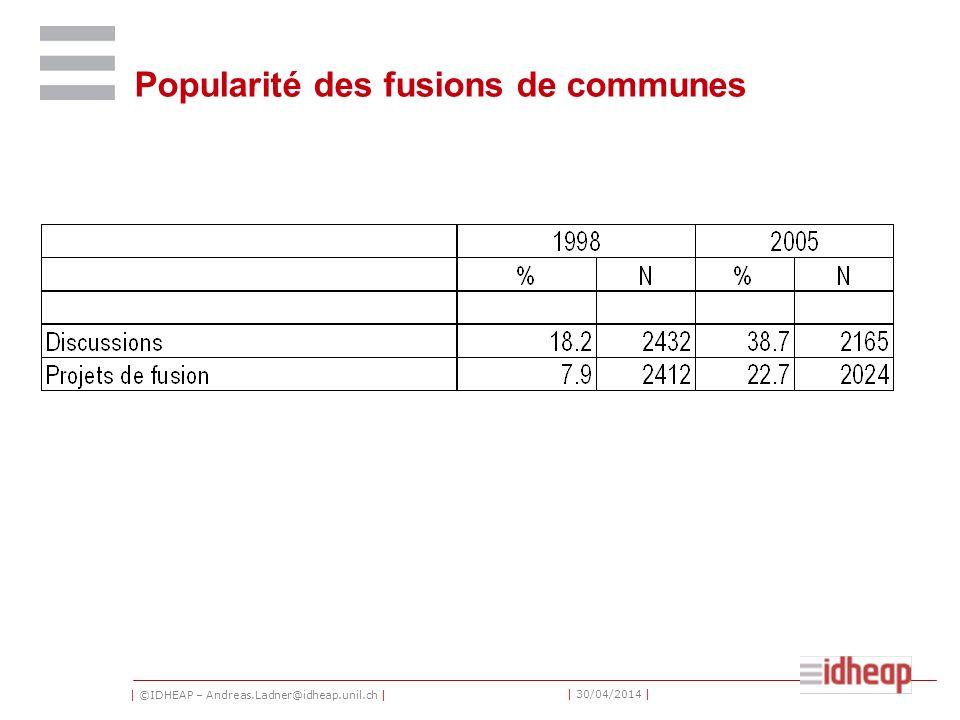 | ©IDHEAP – Andreas.Ladner@idheap.unil.ch | | 30/04/2014 | Popularité des fusions de communes