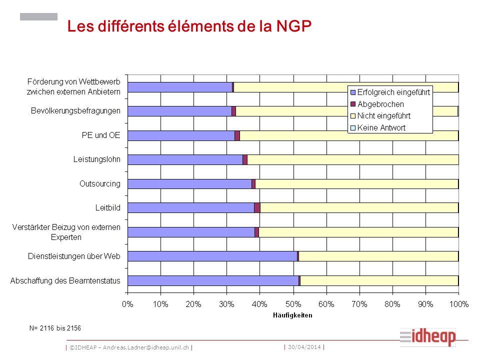 | ©IDHEAP – Andreas.Ladner@idheap.unil.ch | | 30/04/2014 | Les différents éléments de la NGP N= 2116 bis 2156