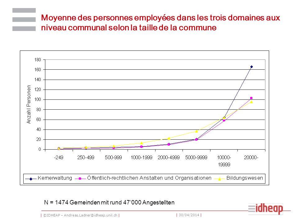 | ©IDHEAP – Andreas.Ladner@idheap.unil.ch | | 30/04/2014 | Moyenne des personnes employées dans les trois domaines aux niveau communal selon la taille de la commune N = 1474 Gemeinden mit rund 47000 Angestellten