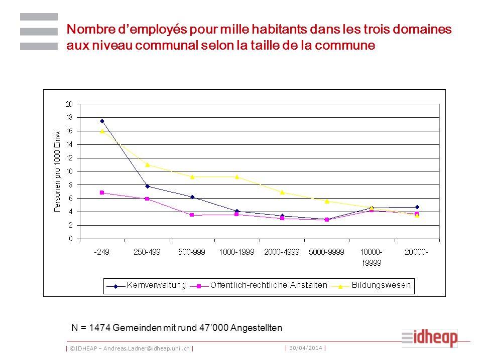 | ©IDHEAP – Andreas.Ladner@idheap.unil.ch | | 30/04/2014 | Nombre demployés pour mille habitants dans les trois domaines aux niveau communal selon la taille de la commune N = 1474 Gemeinden mit rund 47000 Angestellten