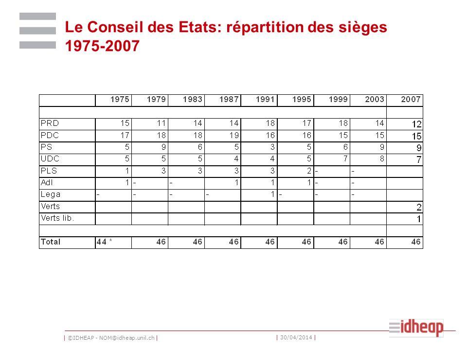 | ©IDHEAP - NOM@idheap.unil.ch | | 30/04/2014 | Le Conseil des Etats: répartition des sièges 1975-2007