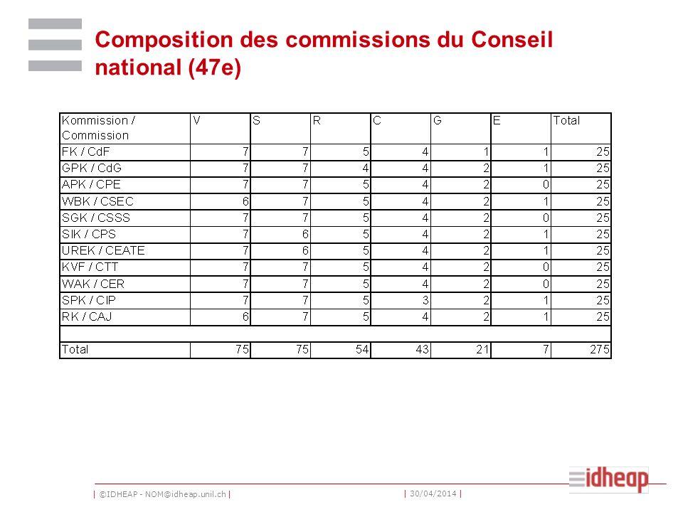 | ©IDHEAP - NOM@idheap.unil.ch | | 30/04/2014 | Composition des commissions du Conseil national (47e)