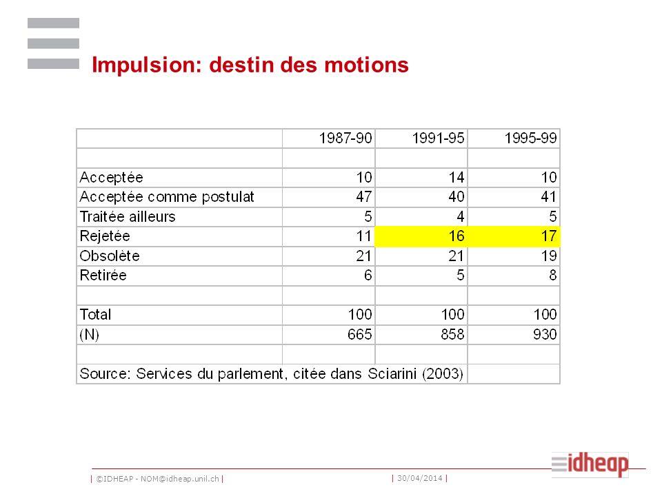 | ©IDHEAP - NOM@idheap.unil.ch | | 30/04/2014 | Impulsion: destin des motions
