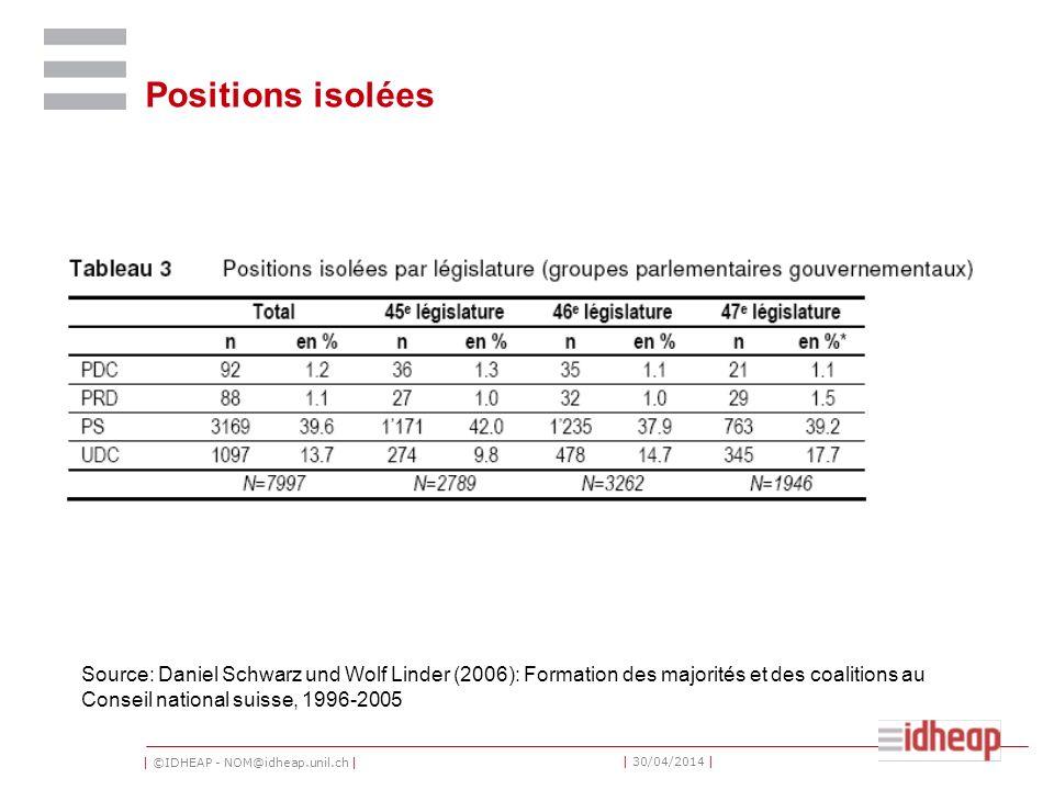 | ©IDHEAP - NOM@idheap.unil.ch | | 30/04/2014 | Positions isolées Source: Daniel Schwarz und Wolf Linder (2006): Formation des majorités et des coalitions au Conseil national suisse, 1996-2005