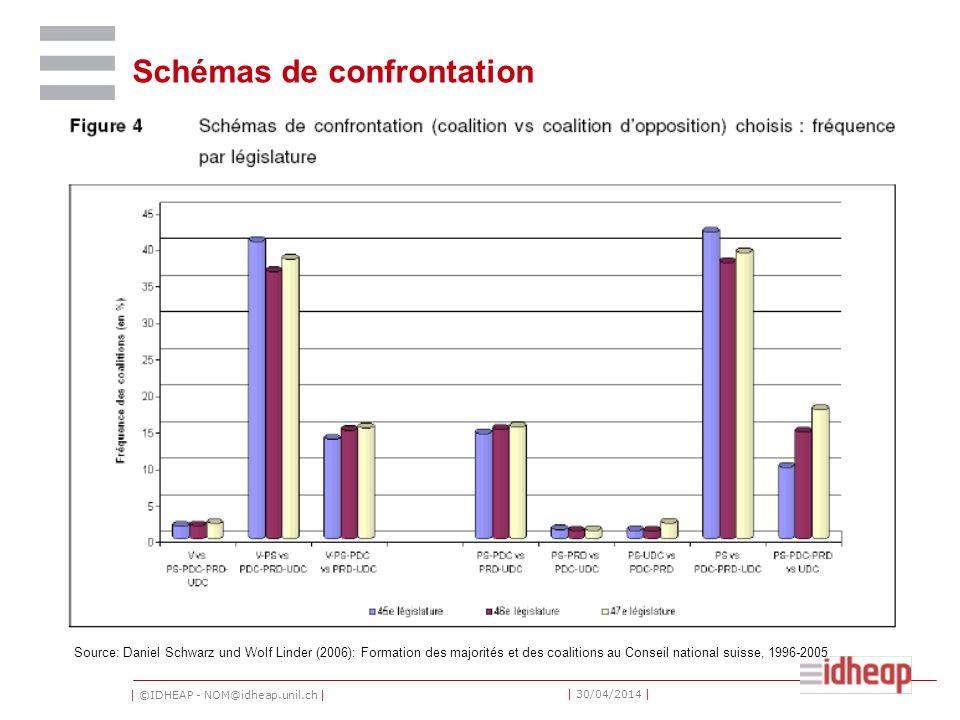 | ©IDHEAP - NOM@idheap.unil.ch | | 30/04/2014 | Schémas de confrontation Source: Daniel Schwarz und Wolf Linder (2006): Formation des majorités et des coalitions au Conseil national suisse, 1996-2005