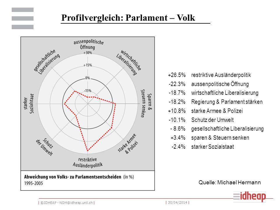 | ©IDHEAP - NOM@idheap.unil.ch | | 30/04/2014 | Profilvergleich: Parlament – Volk +26.5%restriktive Ausländerpolitik -22.3%aussenpolitische Öffnung -18.7%wirtschaftliche Liberalisierung -18.2%Regierung & Parlament stärken +10.8%starke Armee & Polizei -10.1%Schutz der Umwelt - 8.6%gesellschaftliche Liberalisierung +3.4%sparen & Steuern senken -2.4%starker Sozialstaat Quelle: Michael Hermann