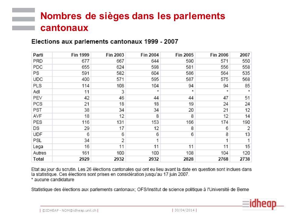 | ©IDHEAP - NOM@idheap.unil.ch | | 30/04/2014 | Nombres de sièges dans les parlements cantonaux
