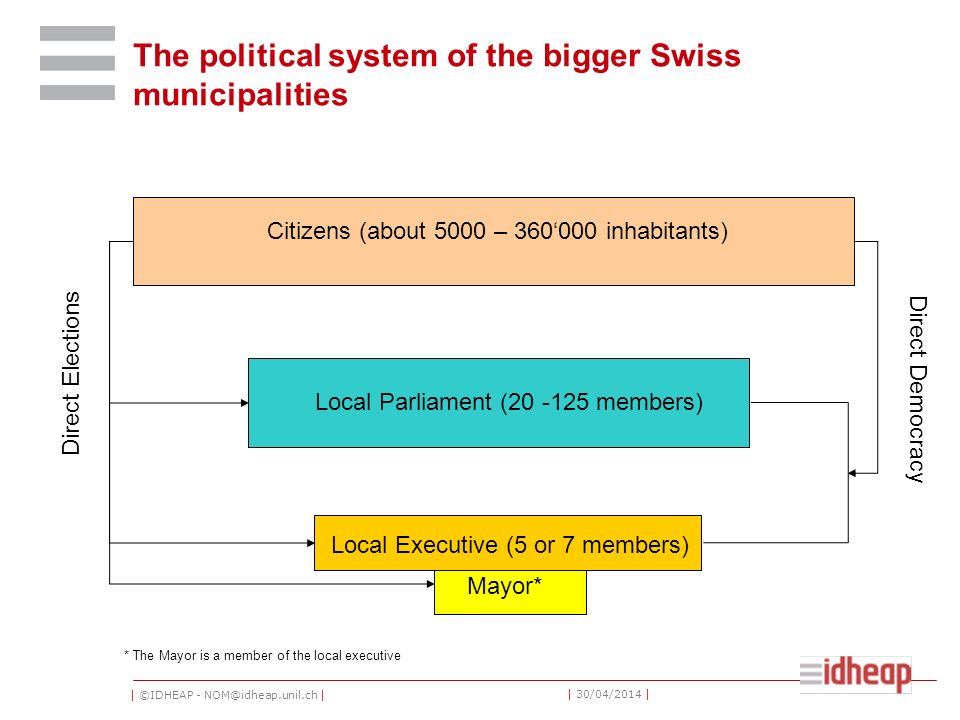 | ©IDHEAP - NOM@idheap.unil.ch | | 30/04/2014 | The political system of the bigger Swiss municipalities Citizens (about 5000 – 360000 inhabitants) Local Parliament (20 -125 members) Local Executive (5 or 7 members) Mayor* Direct Elections Direct Democracy * The Mayor is a member of the local executive