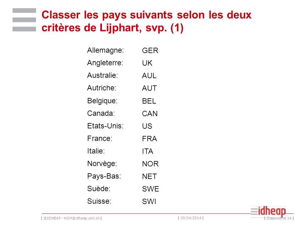 | ©IDHEAP - NOM@idheap.unil.ch | | 30/04/2014 | | Diapositive 14 | Classer les pays suivants selon les deux critères de Lijphart, svp. (1) Allemagne:G