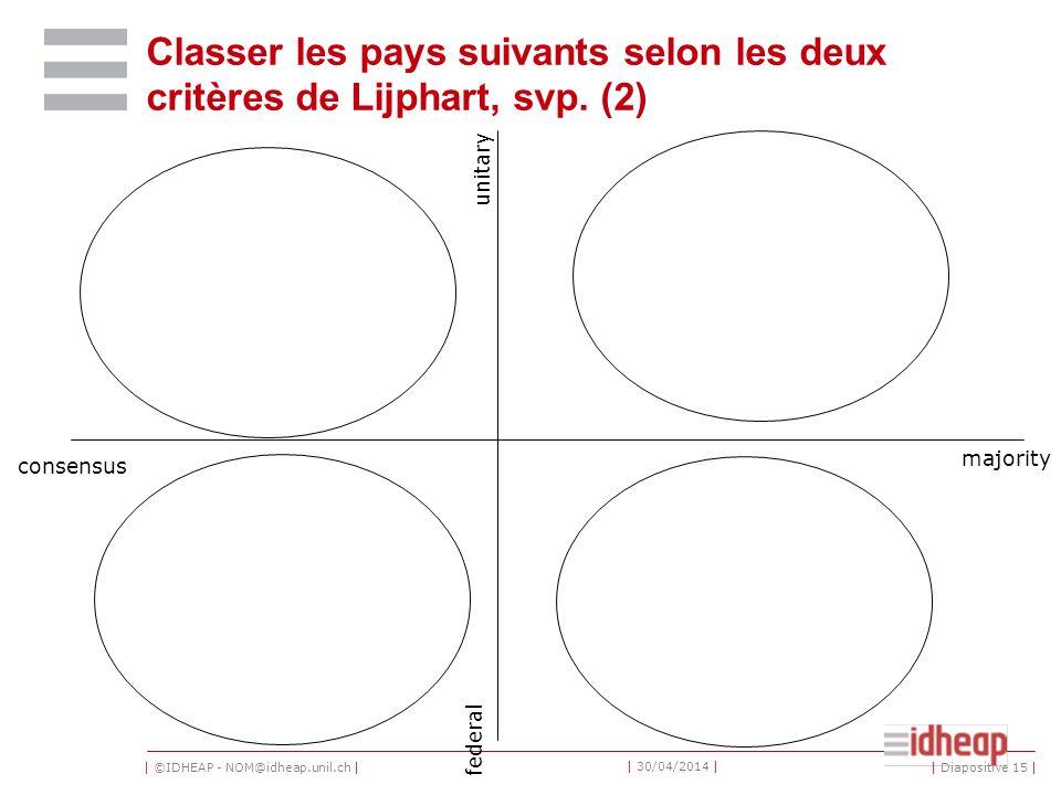 | ©IDHEAP - NOM@idheap.unil.ch | | 30/04/2014 | | Diapositive 15 | Classer les pays suivants selon les deux critères de Lijphart, svp.