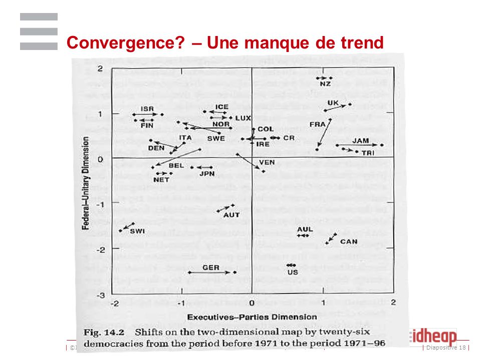 | ©IDHEAP - NOM@idheap.unil.ch | | 30/04/2014 | | Diapositive 18 | Convergence? – Une manque de trend