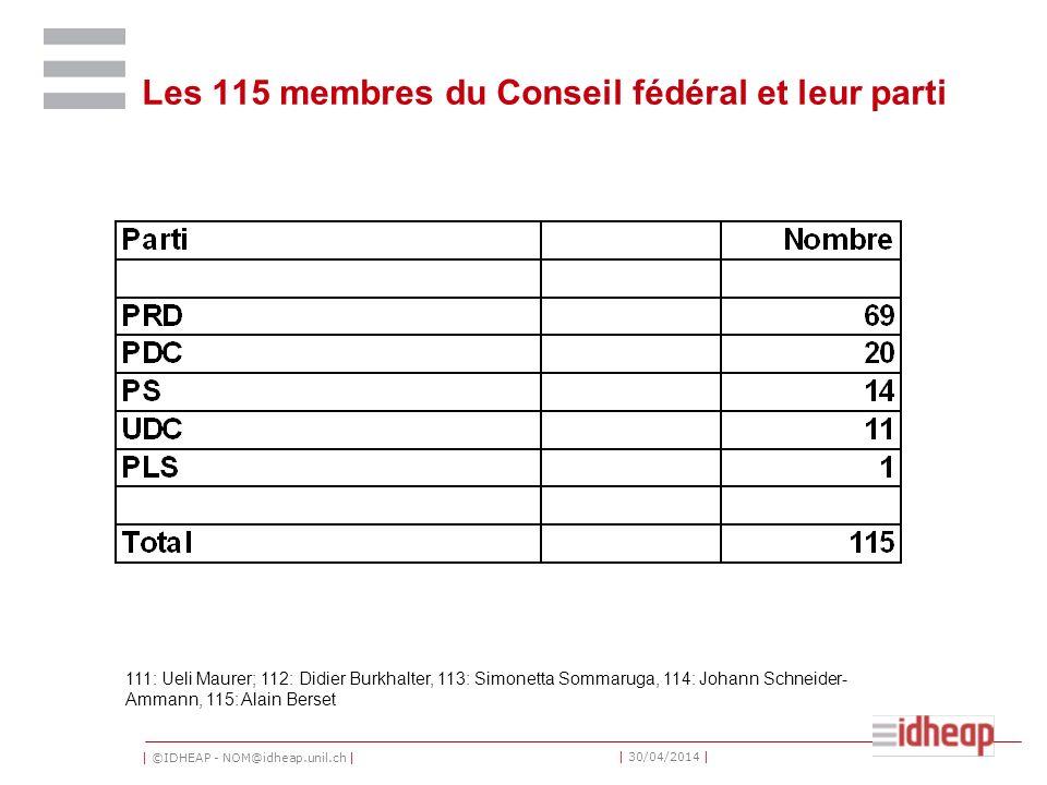 | ©IDHEAP - NOM@idheap.unil.ch | | 30/04/2014 | Les 115 membres du Conseil fédéral et leur parti 111: Ueli Maurer; 112: Didier Burkhalter, 113: Simonetta Sommaruga, 114: Johann Schneider- Ammann, 115: Alain Berset