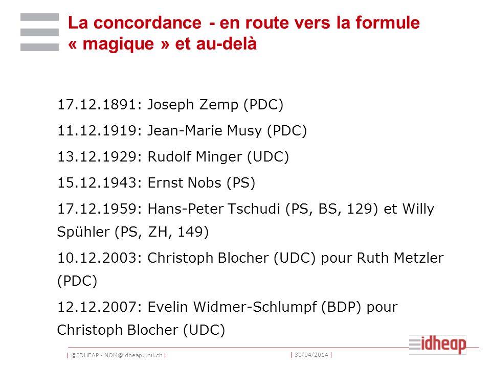 | ©IDHEAP - NOM@idheap.unil.ch | | 30/04/2014 | La concordance - en route vers la formule « magique » et au-delà 17.12.1891: Joseph Zemp (PDC) 11.12.1919: Jean-Marie Musy (PDC) 13.12.1929: Rudolf Minger (UDC) 15.12.1943: Ernst Nobs (PS) 17.12.1959: Hans-Peter Tschudi (PS, BS, 129) et Willy Spühler (PS, ZH, 149) 10.12.2003: Christoph Blocher (UDC) pour Ruth Metzler (PDC) 12.12.2007: Evelin Widmer-Schlumpf (BDP) pour Christoph Blocher (UDC)