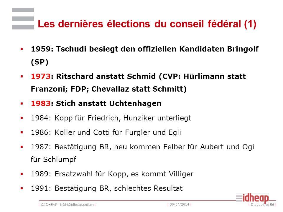 | ©IDHEAP - NOM@idheap.unil.ch | | 30/04/2014 | Les dernières élections du conseil fédéral (1) 1959: Tschudi besiegt den offiziellen Kandidaten Bringolf (SP) 1973: Ritschard anstatt Schmid (CVP: Hürlimann statt Franzoni; FDP; Chevallaz statt Schmitt) 1983: Stich anstatt Uchtenhagen 1984: Kopp für Friedrich, Hunziker unterliegt 1986: Koller und Cotti für Furgler und Egli 1987: Bestätigung BR, neu kommen Felber für Aubert und Ogi für Schlumpf 1989: Ersatzwahl für Kopp, es kommt Villiger 1991: Bestätigung BR, schlechtes Resultat | Diapositive 56 |