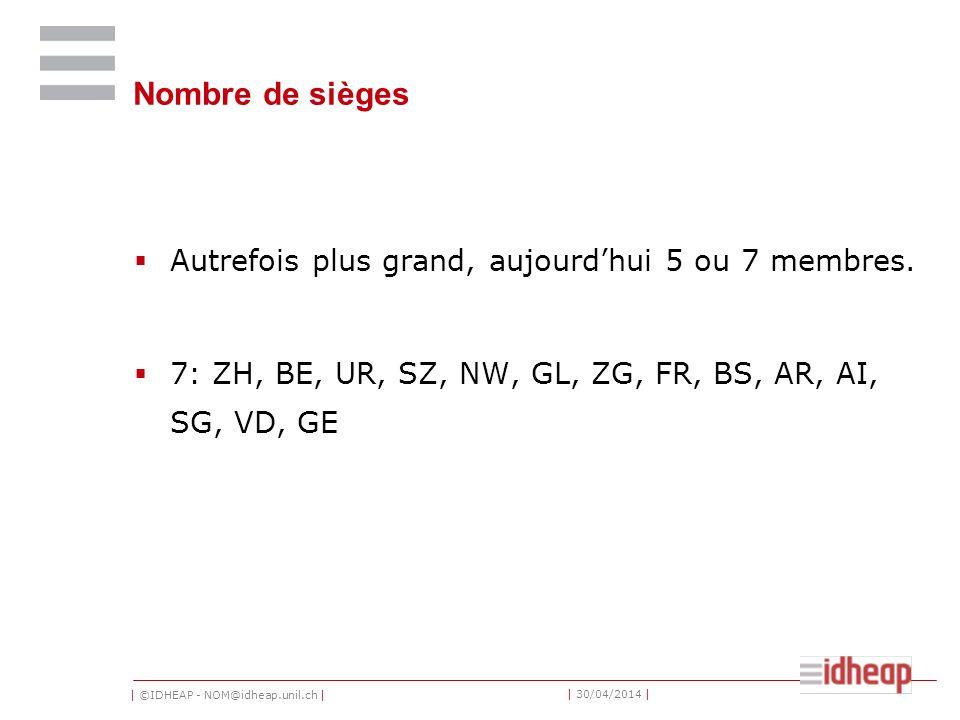 | ©IDHEAP - NOM@idheap.unil.ch | | 30/04/2014 | Nombre de sièges Autrefois plus grand, aujourdhui 5 ou 7 membres. 7: ZH, BE, UR, SZ, NW, GL, ZG, FR, B