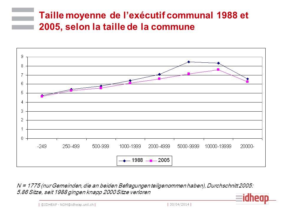 | ©IDHEAP - NOM@idheap.unil.ch | | 30/04/2014 | Taille moyenne de lexécutif communal 1988 et 2005, selon la taille de la commune N = 1775 (nur Gemeinden, die an beiden Befragungen teilgenommen haben), Durchschnitt 2005: 5.86 Sitze, seit 1988 gingen knapp 2000 Sitze verloren