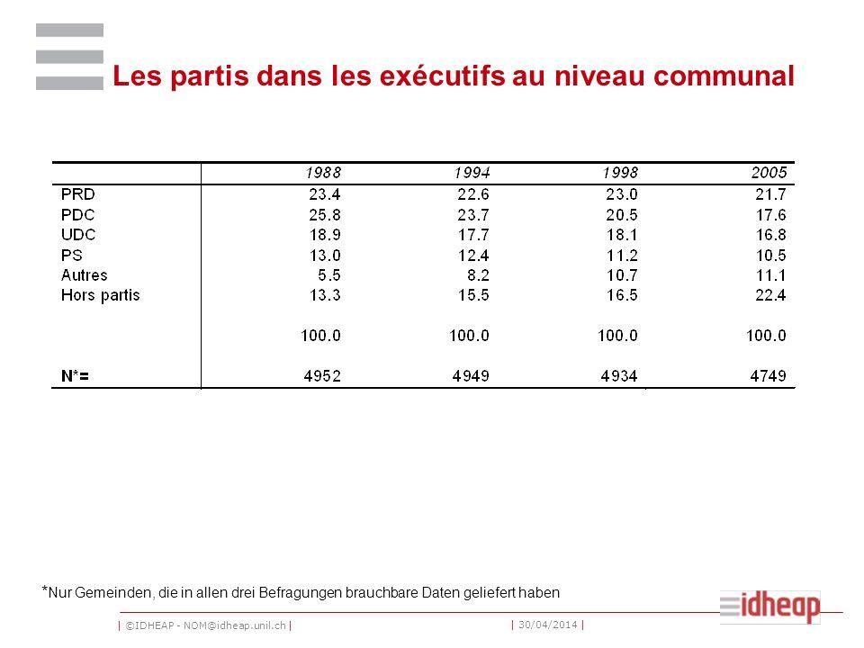| ©IDHEAP - NOM@idheap.unil.ch | | 30/04/2014 | Les partis dans les exécutifs au niveau communal * Nur Gemeinden, die in allen drei Befragungen brauch