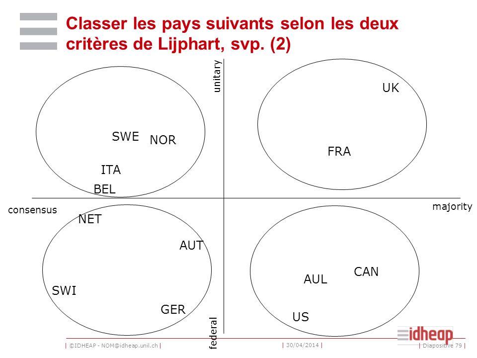 | ©IDHEAP - NOM@idheap.unil.ch | | 30/04/2014 | | Diapositive 79 | Classer les pays suivants selon les deux critères de Lijphart, svp.