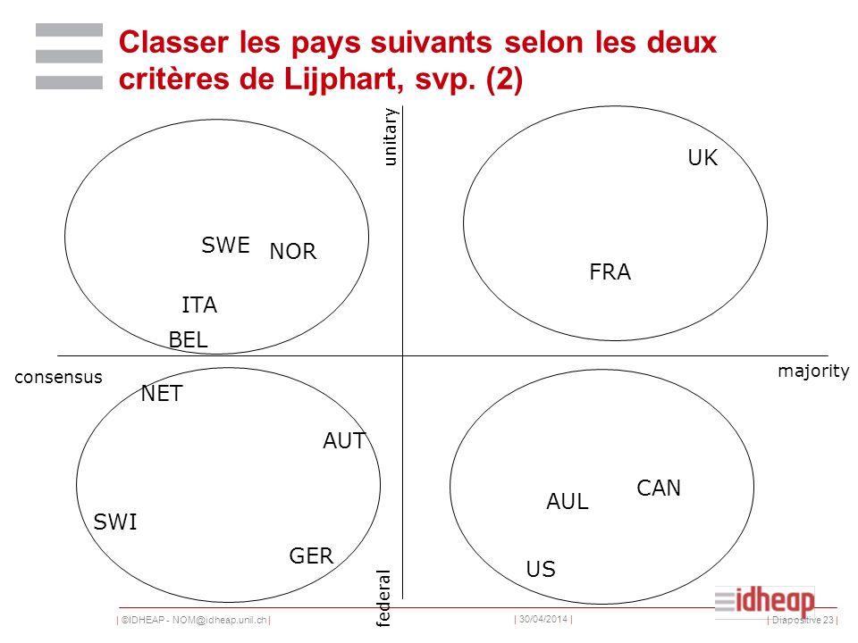 | ©IDHEAP - NOM@idheap.unil.ch | | 30/04/2014 | | Diapositive 23 | Classer les pays suivants selon les deux critères de Lijphart, svp.