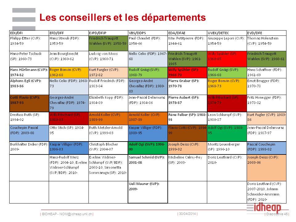 | ©IDHEAP - NOM@idheap.unil.ch | | 30/04/2014 | Les conseillers et les départements | Diapositive 45 |
