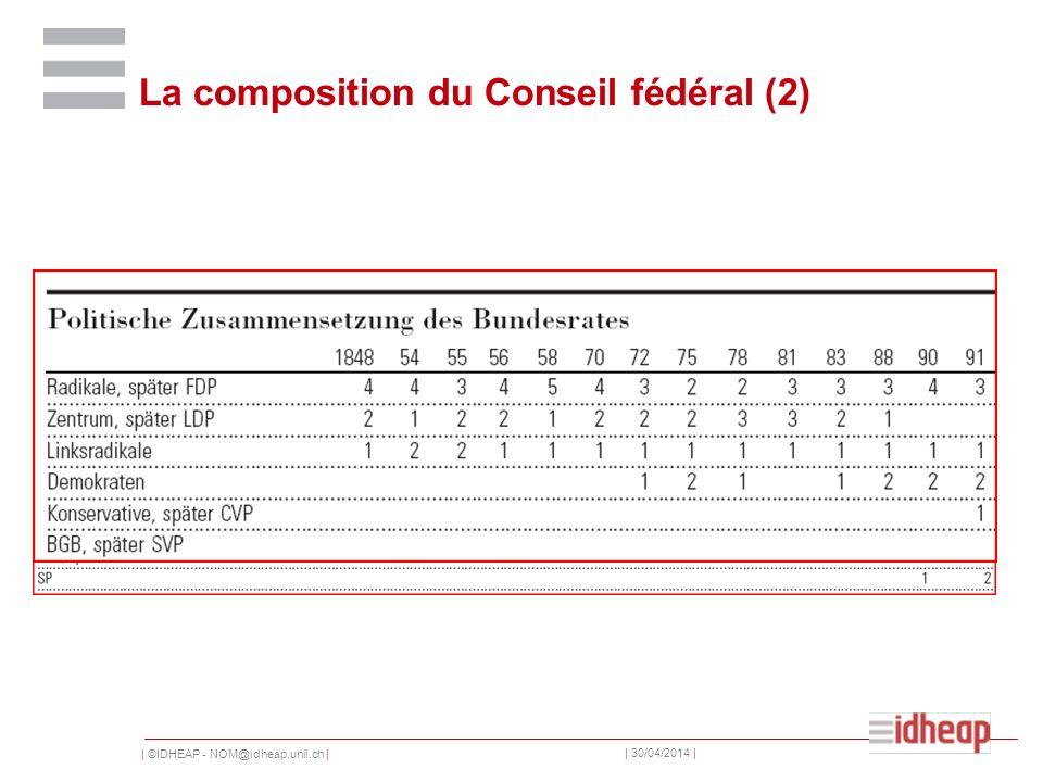 | ©IDHEAP - NOM@idheap.unil.ch | | 30/04/2014 | La composition du Conseil fédéral (2)