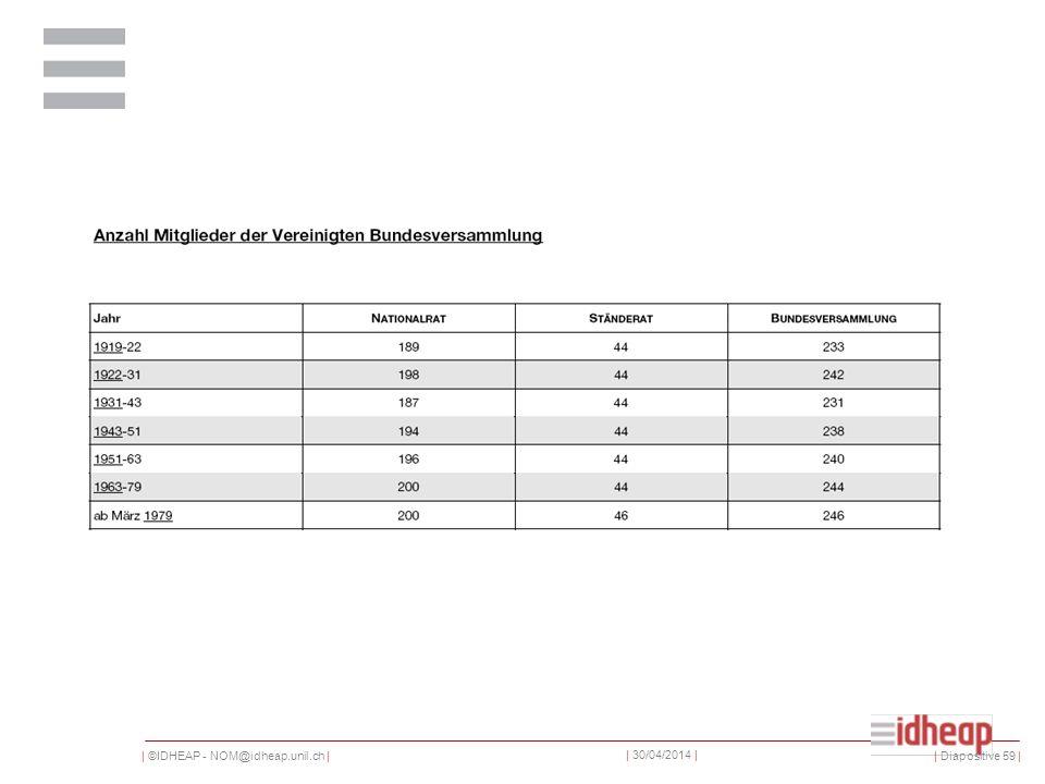 | ©IDHEAP - NOM@idheap.unil.ch | | 30/04/2014 | | Diapositive 59 |