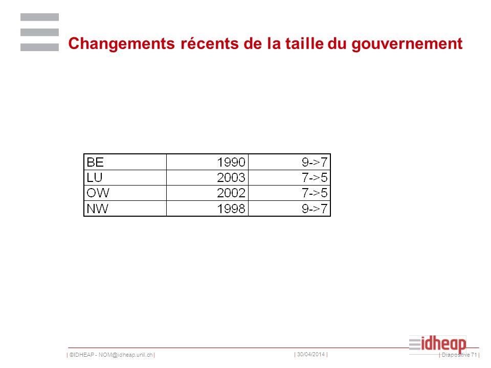 | ©IDHEAP - NOM@idheap.unil.ch | | 30/04/2014 | Changements récents de la taille du gouvernement | Diapositive 71 |