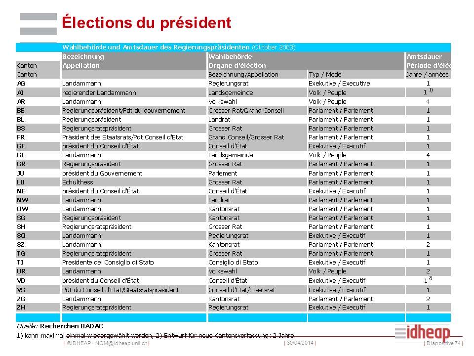 | ©IDHEAP - NOM@idheap.unil.ch | | 30/04/2014 | Élections du président | Diapositive 74 |