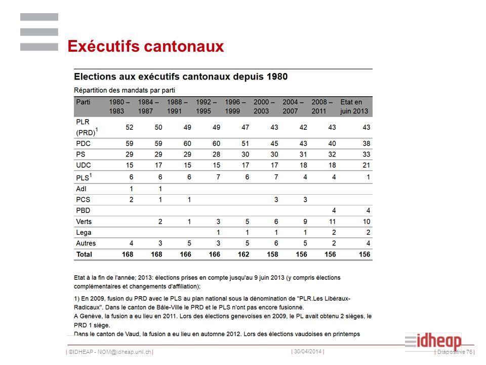 | ©IDHEAP - NOM@idheap.unil.ch | | 30/04/2014 | Exécutifs cantonaux | Diapositive 76 |