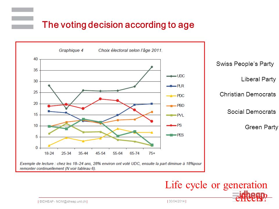 | ©IDHEAP - NOM@idheap.unil.ch | | 30/04/2014 | The voting decision according to age Life cycle or generation effects.