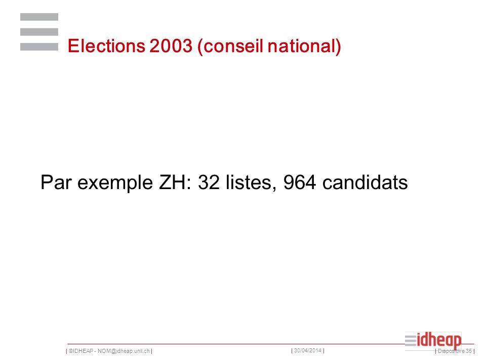 | ©IDHEAP - NOM@idheap.unil.ch | | 30/04/2014 | Elections 2003 (conseil national) Par exemple ZH: 32 listes, 964 candidats | Diapositive 35 |