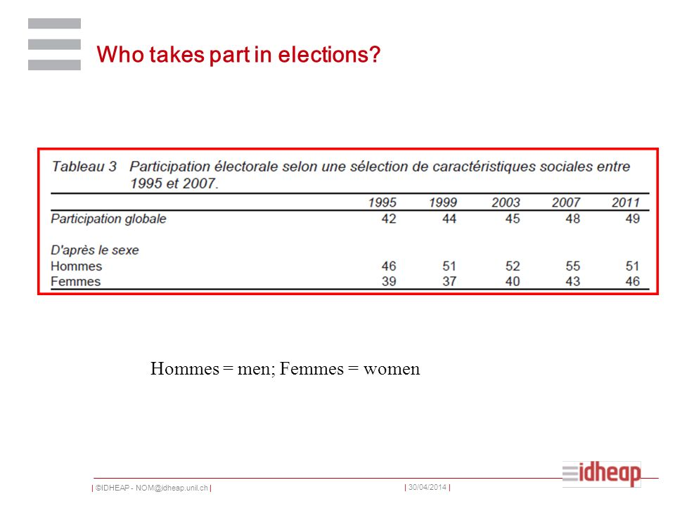 | ©IDHEAP - NOM@idheap.unil.ch | | 30/04/2014 | Who takes part in elections? Hommes = men; Femmes = women