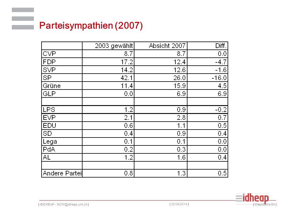 | ©IDHEAP - NOM@idheap.unil.ch | | 30/04/2014 | Parteisympathien (2007) | Diapositive 54 |