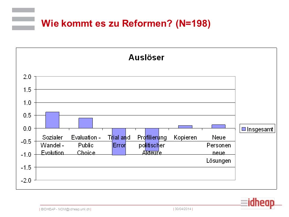 | ©IDHEAP - NOM@idheap.unil.ch | | 30/04/2014 | Wie kommt es zu Reformen? (N=198)