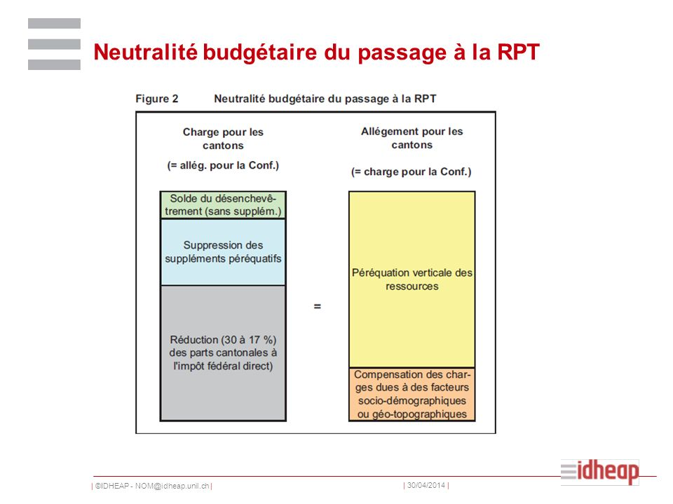 | ©IDHEAP - NOM@idheap.unil.ch | | 30/04/2014 | Neutralité budgétaire du passage à la RPT
