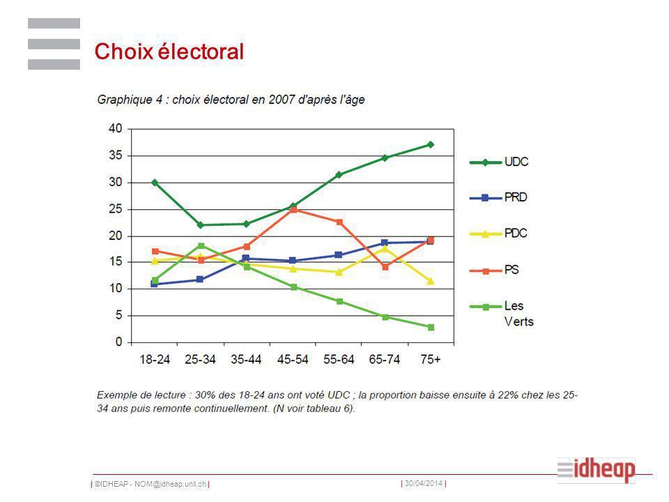 | ©IDHEAP - NOM@idheap.unil.ch | | 30/04/2014 | Choix électoral