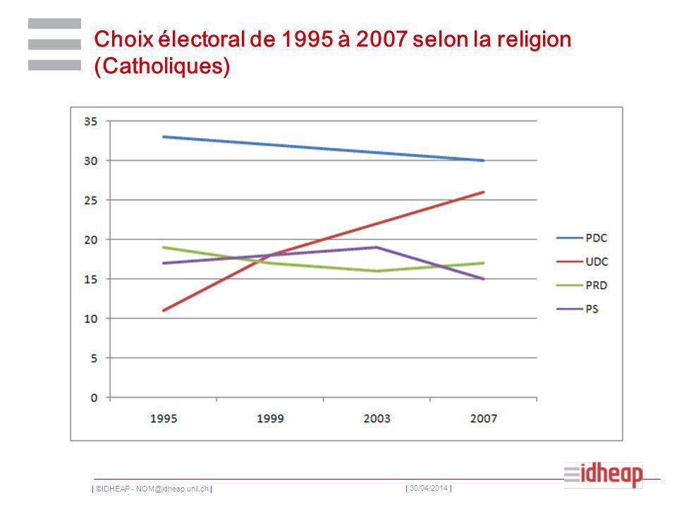 | ©IDHEAP - NOM@idheap.unil.ch | | 30/04/2014 | Choix électoral de 1995 à 2007 selon la religion (Catholiques)