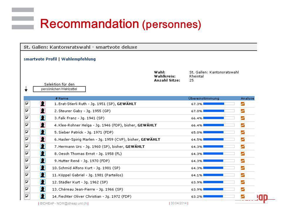 | ©IDHEAP - NOM@idheap.unil.ch | | 30/04/2014 | Recommandation (personnes)