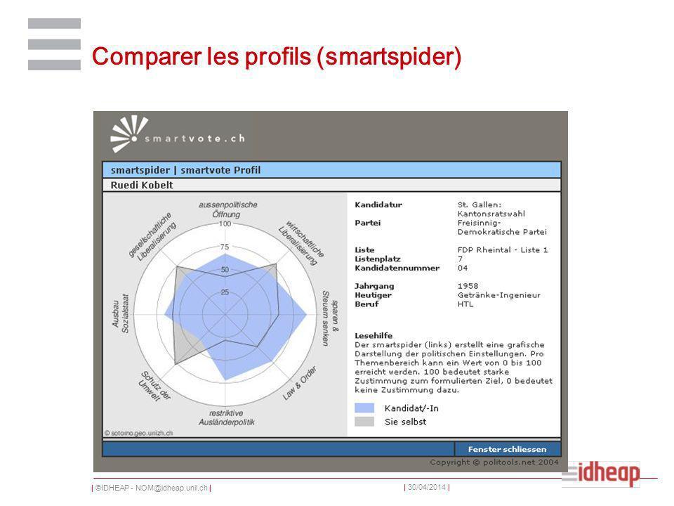 | ©IDHEAP - NOM@idheap.unil.ch | | 30/04/2014 | Comparer les profils (smartspider)
