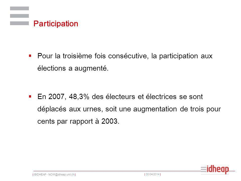 | ©IDHEAP - NOM@idheap.unil.ch | | 30/04/2014 | Choix électoral de 1995 à 2007 selon le revenu (5000 – 9000 Fr.)