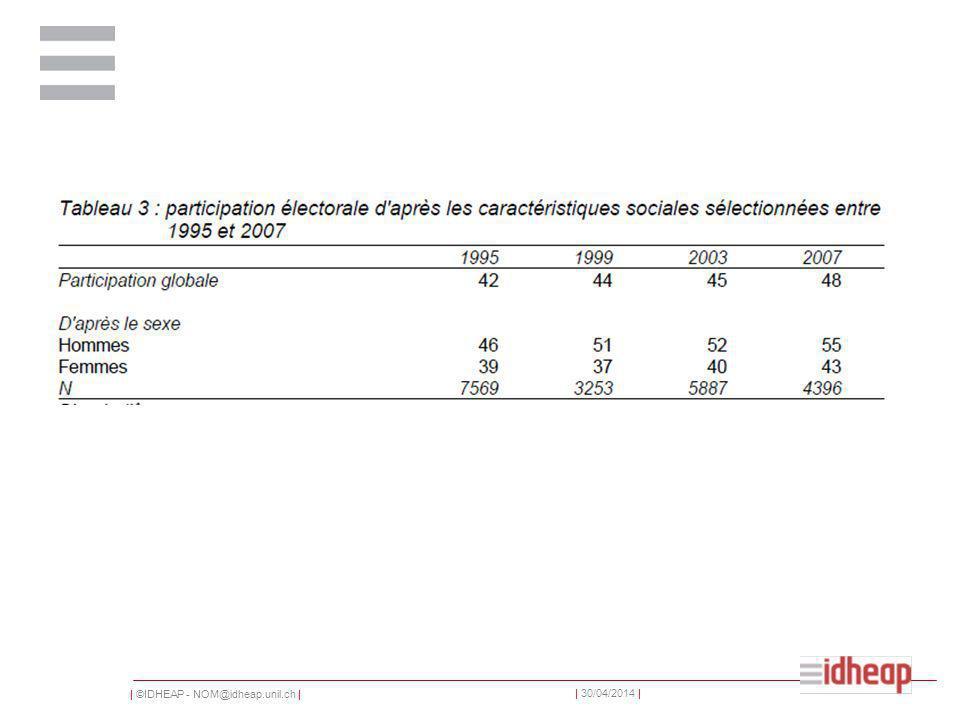 | ©IDHEAP - NOM@idheap.unil.ch | | 30/04/2014 | Le dernier kilomètre E-Voting nous donne la possibilité de voter par internet Smartvote nous donne la possibilité de choisir les candidats => Avec un clic de la sélection à lélection!