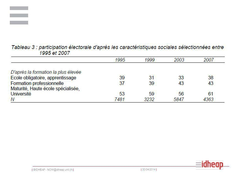 | ©IDHEAP - NOM@idheap.unil.ch | | 30/04/2014 | 1.Les citoyens aux élections 2.Le vote électronique et smartvote 3.Syntèse