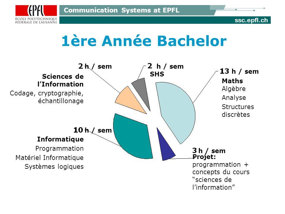 ssc.epfl.ch Communication Systems at EPFL 1ère Année Bachelor Projet: programmation + concepts du cours sciences de linformation Maths Algèbre Analyse Structures discrètes Sciences de lInformation Codage, cryptographie, échantillonage Informatique Programmation Matériel Informatique Systèmes logiques h / sem SHS