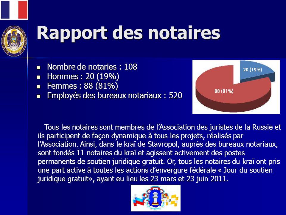 Rapport des notaires Nombre de notaries : 108 Nombre de notaries : 108 Hommes : 20 (19%) Hommes : 20 (19%) Femmes : 88 (81%) Femmes : 88 (81%) Employés des bureaux notariaux : 520 Employés des bureaux notariaux : 520 Tous les notaires sont membres de lAssociation des juristes de la Russie et ils participent de façon dynamique à tous les projets, réalisés par lAssociation.