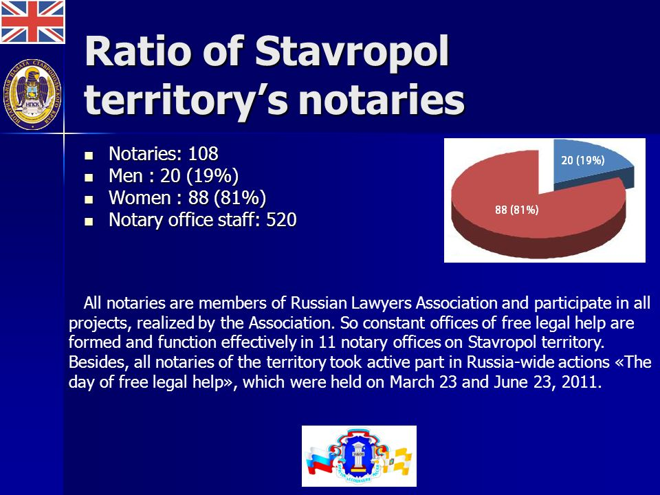 Ratio of Stavropol territorys notaries Notaries: 108 Notaries: 108 Men : 20 (19%) Men : 20 (19%) Women : 88 (81%) Women : 88 (81%) Notary office staff: 520 Notary office staff: 520 All notaries are members of Russian Lawyers Association and participate in all projects, realized by the Association.