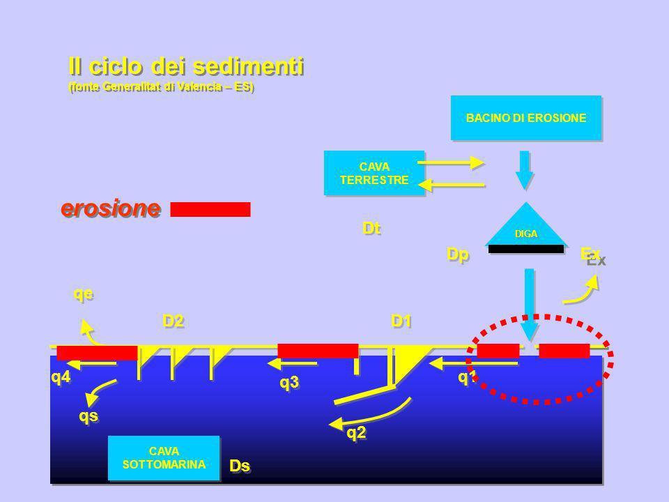 BACINO DI EROSIONE CAVA TERRESTRE CAVA TERRESTRE CAVA SOTTOMARINA CAVA SOTTOMARINA DIGA Dp Dt Ds q1 q3 q4 qs q2 qe Ex D2 D1 Il ciclo dei sedimenti (fonte Generalitat di Valencia – ES) Il ciclo dei sedimenti (fonte Generalitat di Valencia – ES) erosione