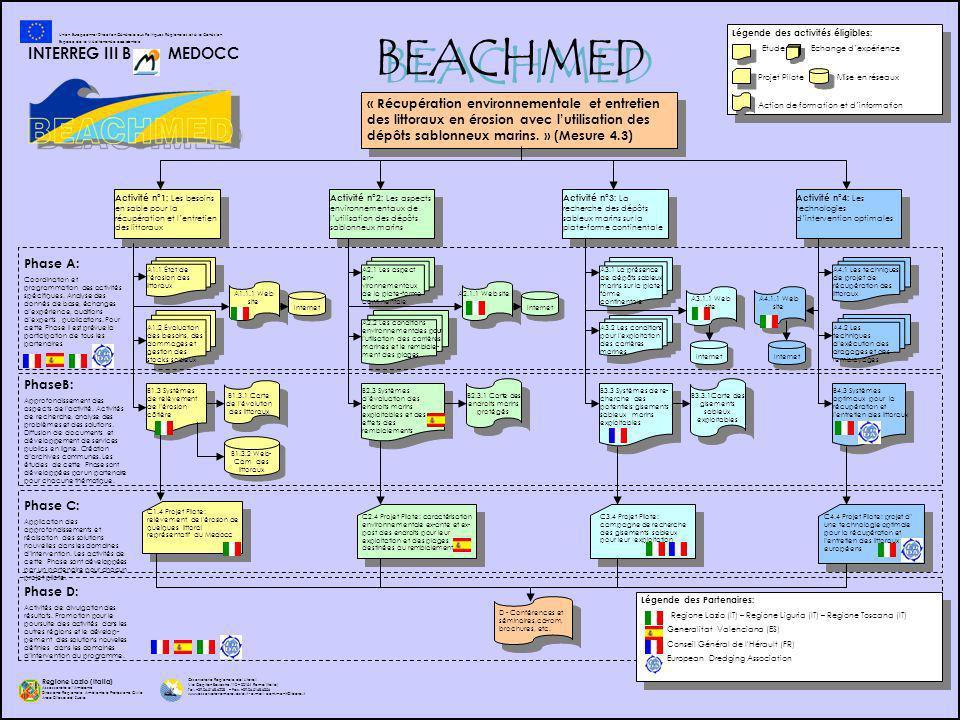 Activité n°1: Les besoins en sable pour la récupération et lentretien des littoraux A1.1 État de lérosion des littoraux A1.2 Évaluation des besoins, des dommages et gestion des stocks sableux B1.3 Systèmes de relèvement de lérosion côtière C1.4 Projet Pilote: relèvement de lérosion de quelques littoral représentatif du Medocc Activité n°2: Les aspects environnementaux de lutilisation des dépôts sablonneux marins A2.1 Les aspect en- vironnementaux de la plate-forme conti-nentale A2.2 Les conditions environnementales pour lutilisation des carrières marines et le remblaie- ment des plages.