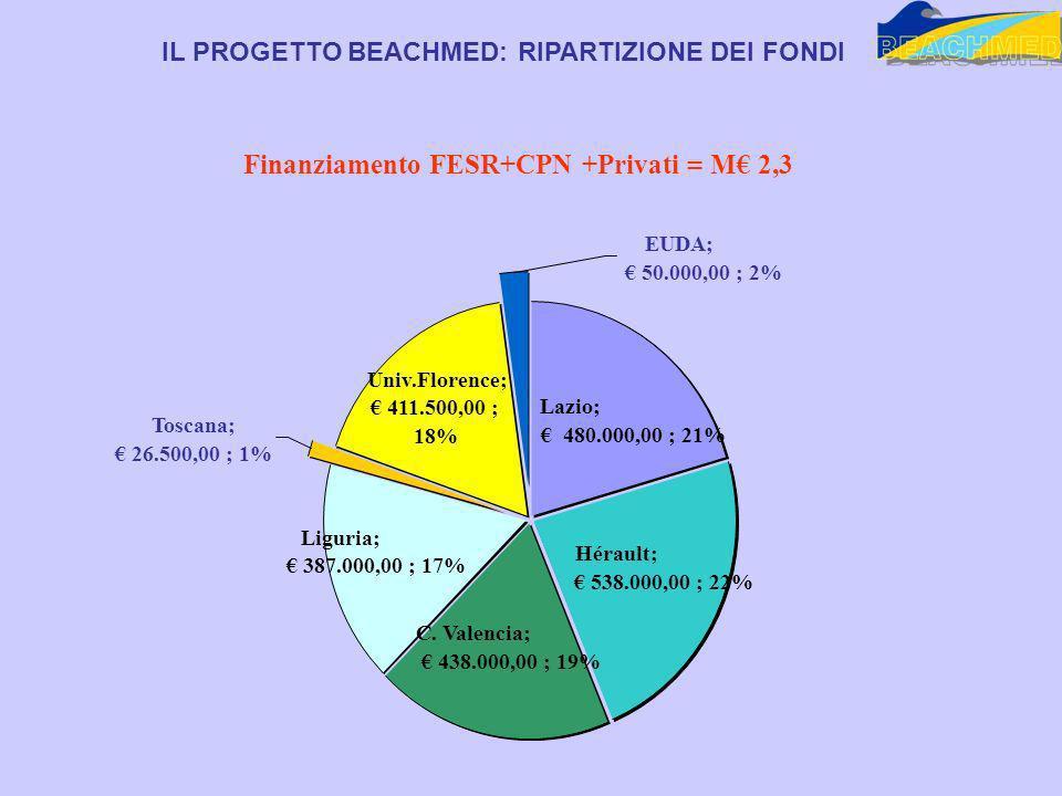 Toscana; 26.500,00 ; 1% EUDA; 50.000,00 ; 2% Liguria; 387.000,00 ; 17% Univ.Florence; 411.500,00 ; 18% Lazio; 480.000,00 ; 21% Hérault; 538.000,00 ; 22% C.