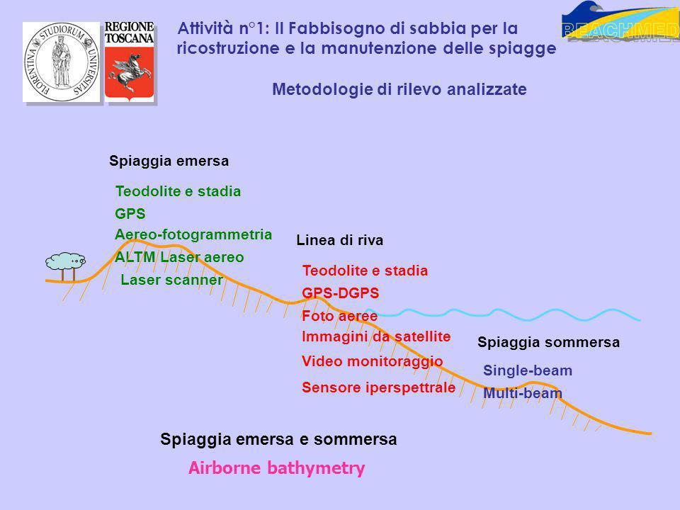 Attività n°1: Il Fabbisogno di sabbia per la ricostruzione e la manutenzione delle spiagge Metodologie di rilevo analizzate Linea di riva Teodolite e